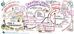 How to create spirals of empowerment - visual communication via @Laura Choriego