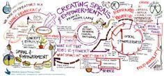 How to create spirals of empowerment - visual communication via @Laura Choriego