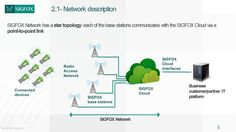 Is there a general network architecture description, so that I can use the correct terminology when asking questions? - ask Sigfox