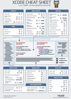Xcode Cheat Sheet by Git Tower - Git-twoer.com