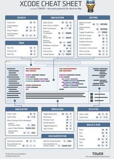 Xcode Cheat Sheet by Git Tower - Git-twoer.com