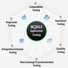 Mobile Application Testing Is A Process By Which Application Software Developed For Hand Held Mobile Devices Is Tested For Its Functionality, Usability And Consistency.