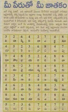 Jathakam Saved by Aziz Vedic Mantras, Hindu Mantras, Hindu Vedas, Telugu Inspirational Quotes, Sanskrit Language, Hindu Rituals, Sanskrit Mantra, Gita Quotes, India Facts