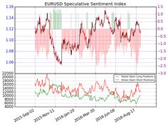 Signs of Danger - Has Euro Trend Turned?