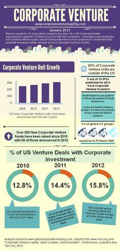 Corporate Venturing #infographic