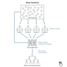 For more information and details check this 👉 www.linktr.ee/RonaldvanLoon Machine Learning Deep Learning, Logistic Regression, Data Structures, Data Analytics, Data Science, Artificial Intelligence, Statistics, Infographics, Theory