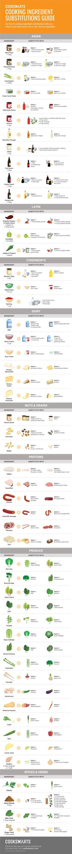 Cook Smarts, Substitution Infographic, Cooking Infographic, Cooking Ingredient Substitutions, Ethnic Ingredient Substitutions, Asian Ingredient Substitutions, Cooking Substitutions Chart, Latin Ingredient Substitutions, Dairy Substitutions, Nut Substitutions, Protein Substitutions, Sauce Substitutions, Produce Substitutions, Spice Substitutions