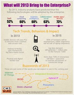 What will 2013 bring to the enterprise Trends for 2013 in IT world. #buzzword #trends #2013 #it #tech #infographics