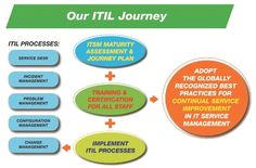 Itil consulting services