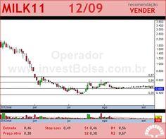LAEP - MILK11 - 12/09/2012 #MILK11 #analises #bovespa
