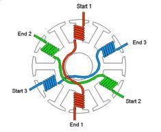 toroidal flux permanent magnet generator - Căutare Google