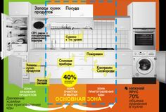 Как сделать кухню-мечту? Простые советы по расположению мебели | OKuhneVse.ru