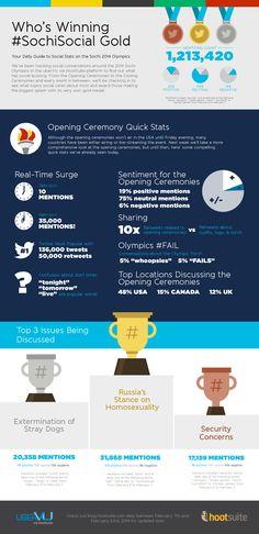 ¿Quién gana la batalla #socialmedia de #Sochi2014 ? #digisport #jjoo #olympics