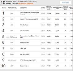 Nielsen Weekly Social TV Ratings: Week: January 4 2016 - January 10, 2016