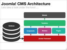 joomla-cms-architecture-2-638.jpg (638×479)