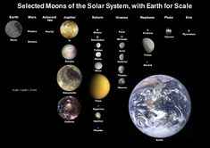 Some moons of the solar system -- something most people don't know about.