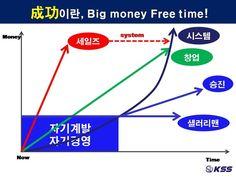 Big money free time