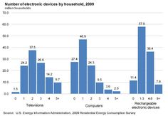 Unplugging These 6 Gadgets Will Cut Your Electricity Bill   Mother Jones