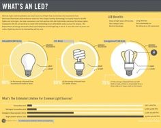 "Reasons your light bulbs are ""popping."" Also, did you know incandescent bulbs are ""out"" now? Find out more about LED lights."