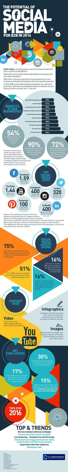 The Potential of Social Media for B2B in 2016 #infographic