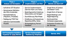 Supplier Connectivity Solutions