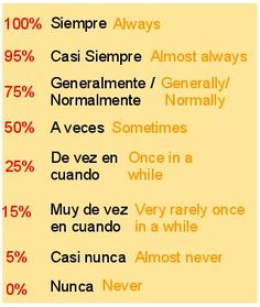Adverbios de frecuencia - Spanish adverbs, Spanish grammar If you find this info graphic useful, please share, like or pin it for your friends. Spanish Help, Learn To Speak Spanish, Spanish Phrases, Spanish Grammar, Spanish Vocabulary, Spanish Words, Spanish English, Spanish Language Learning, Learn A New Language