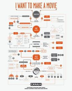 10+ Awesome Film / Movie Infographics #film #movie #infographic