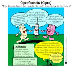 This causes allot more than just these few things! I have lived on Cipro since it came out on the market! I am sure it has to do with my current health conditions! 09.26.15 - Nursing School: Pharm Mnemonics