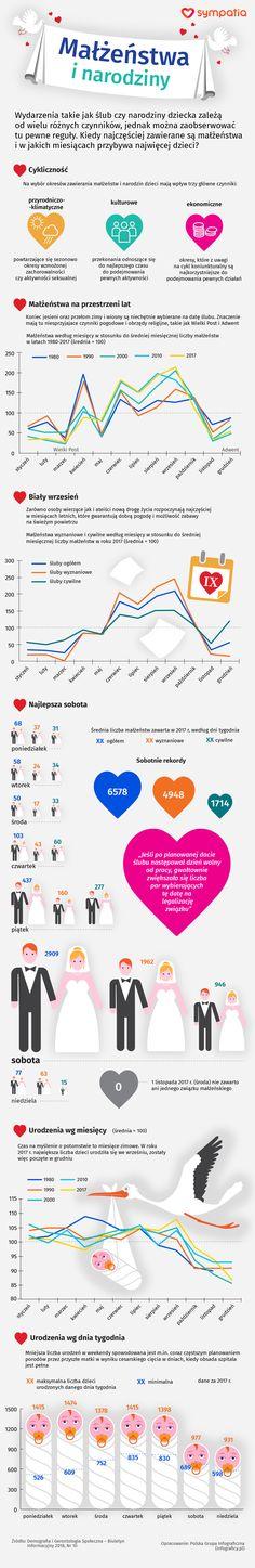 weryfikacja wieku dla randek internetowych