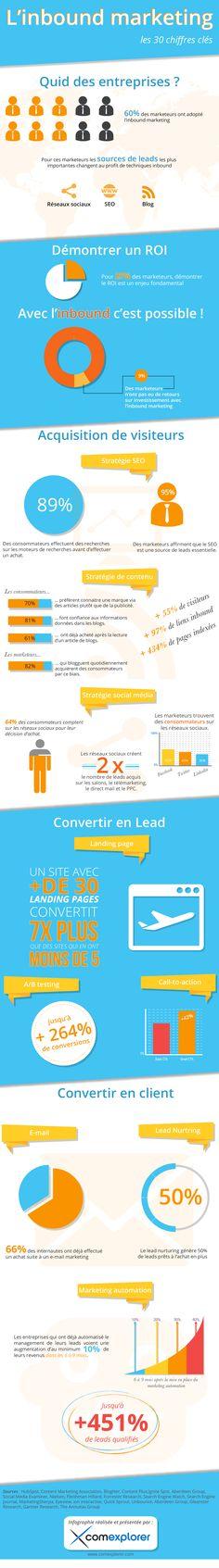 Découvrez l'infographie des 30 chiffres inbound marketing les plus importants. Générez plus de clients et augmentez vos revenus.
