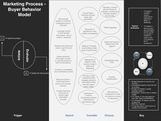 An Example of the Buyer Behavior Model for IT Marketing Strategy Template, Content Marketing Strategy, Website Proposal, Business Canvas, Sales Presentation, Marketing Process, Sales Process, Behavior, Messages