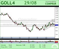 GOL - GOLL4 - 29/08/2012 #GOLL4 #analises #bovespa