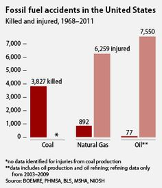 fossil fuel disasters causing death or injury graph