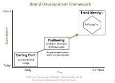 Brand Development Framework