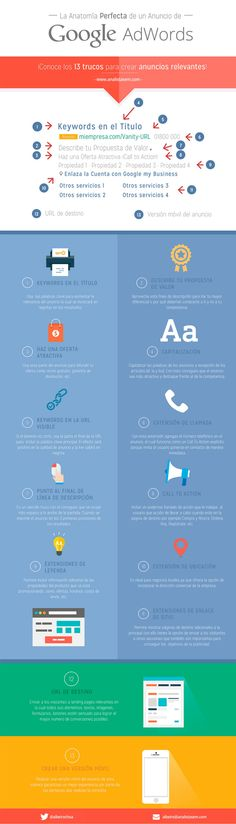 Anatomía perfecta de un anuncio de Google Adwords #infografia #infographic #marketing