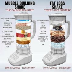 🔥 MUSCLE BUILDING vs FAT LOSS 🔥 ⠀ I touched on Protein Shakes in a post last week, but this is a really great visual by showing just how easy it is to tailor a Shake to fit your daily health goals. ⠀ Shakes are not needed BUT they Healthy Weight Gain, Quick Weight Loss Tips, How To Lose Weight Fast, Losing Weight, Weight Gain Meals, Reduce Weight, Weight Gain Plan, Lose Fat, Weight Gain Shake