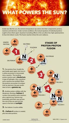 Proton Fusion, the Sun's Power Source, Explained (Infographic) by Karl Tate, Infographics Artist, 8/27/14