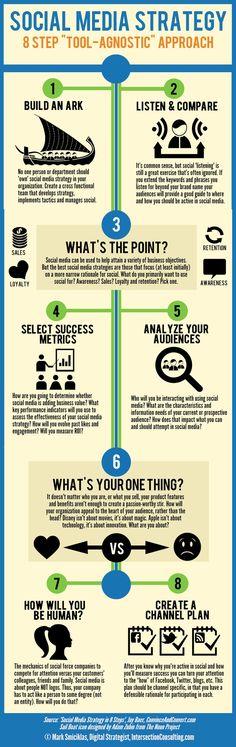 Social Media Strategy in 8 Steps [Infographic] #socialmedia