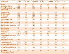 Dutch Cooking Conversion Charts / Nederlandse Omrekentabellen voor Amerikaanse maateenheden