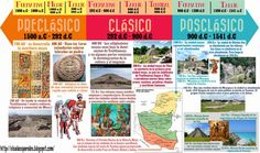 Lamina historia de los mayas ~ Pem cuntoto usac Totonicapán