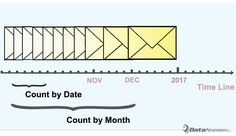 How to Quickly Count Incoming Emails by Date, Month or Year via Outlook VBA https://www.datanumen.com/blogs/quickly-count-incoming-emails-date-month-year-via-outlook-vba/