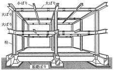 鉄骨造(ラーメン構造)