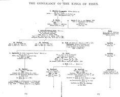 "The Genealogy of the Kings of Essex, part 1 (1899), by William George Searle (1830-1913), from ""Anglo-Saxon Bishops, Kings and Nobles"", pages 274-275."
