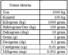 milligram gram tabell