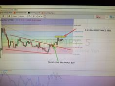 Gbpjpy 5 min. Reason to buy and reason to sell. Come learn. #forex #trading #mon