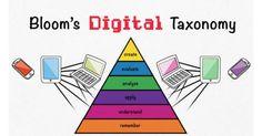 Bloom's Digital Taxonomy Video | Common Sense Media