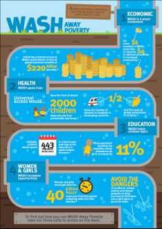 """from adra.org.au  """"Yesterday [March , 2013] we, as part of a coalition of Australian aid agencies delivered the infographic below to members of Parliament in the lead up to World Water Day (today - March 22).  And today, we present it to you. Providing access to clean water and provision for health and sanitation resources and education is a vital step in breaking the poverty cycle. ..."""""""