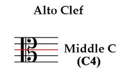 If you think about it alto clef is easier. Middle c in the middle of the staff. Makes perfect sense