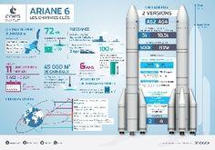 Première revue de conception finalisée pour Ariane 6 - Air&Cosmos