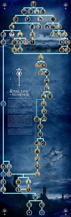 The royal line of Numenor by enanoakd